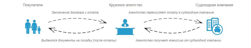 Схема работы агентства